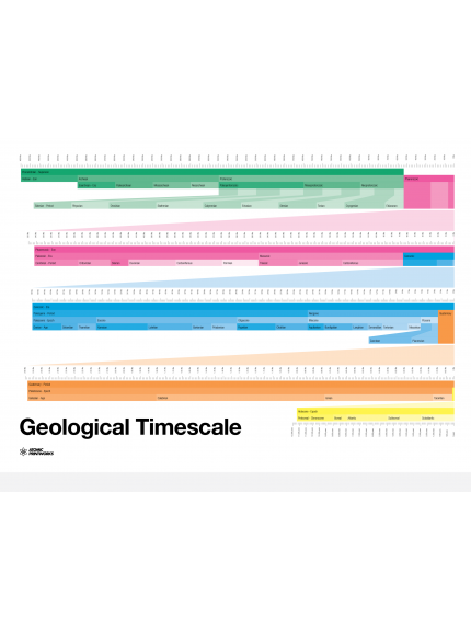 Geological Timescale  Poster
