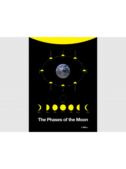 The Phases of the Moon Poster